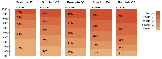 Chart depicting which wealth quintile an individual will end up in given which they were born into