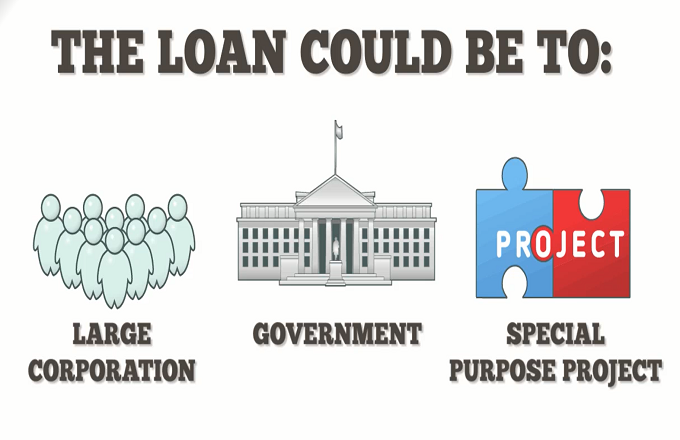Syndicated Loan Definition