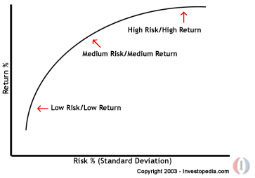 Probability of a Successful Option Trade  Invest Excel