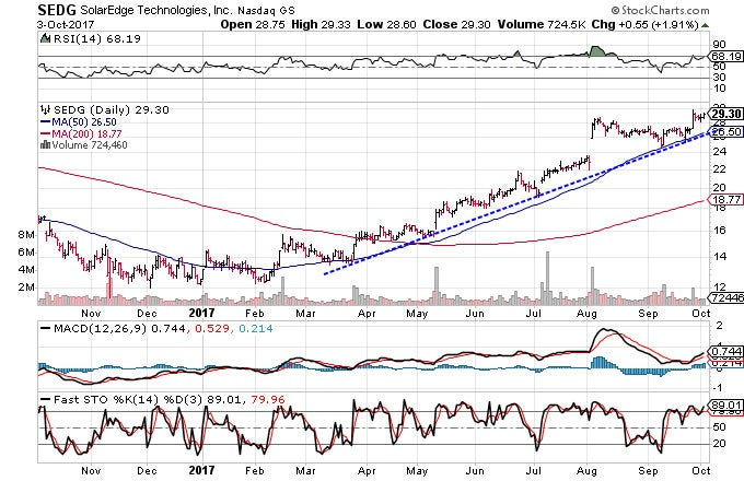 Technical chart showing the performance of SolarEdge Technologies, Inc. (SEDG) stock