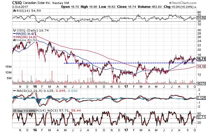 Technical chart showing the performance of Canadian Solar Inc. (CSIQ) stock