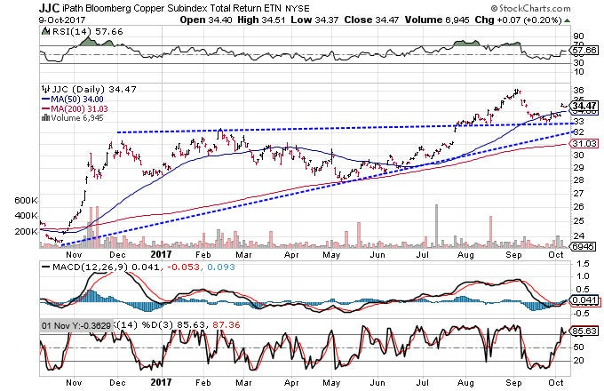Technical chart showing the performance of the iPath Bloomberg Copper Subindex Total Return ETN (JJC)
