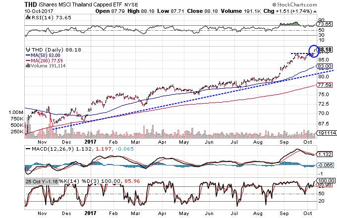 Technical chart showing the performance of the iShares MSCI Thailand Capped ETF (THD​)