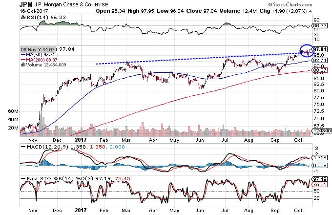 Technical chart showing the performance of JPMorgan Chase & Co. (JPM) stock