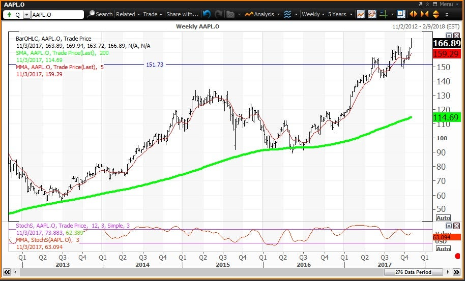 Technical chart showing the performance of Apple Inc. (AAPL) stock