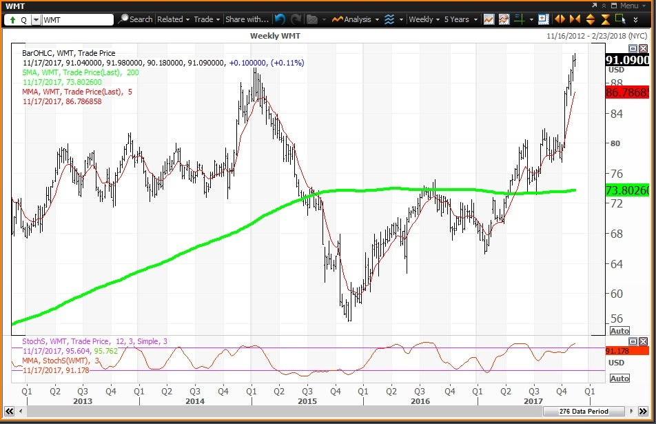 Weekly technical chart for Wal-Mart Stores, Inc. (WMT) stock