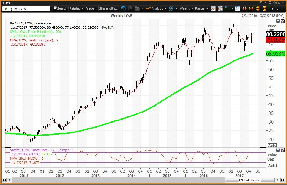Technical chart showing the performance of Lowe's Companies, Inc. (LOW) stock