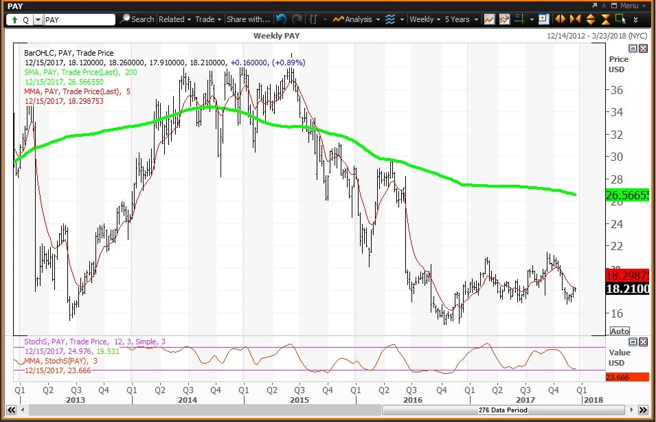 Weekly technical chart showing the performance of VeriFone Systems, Inc (PAY) stock