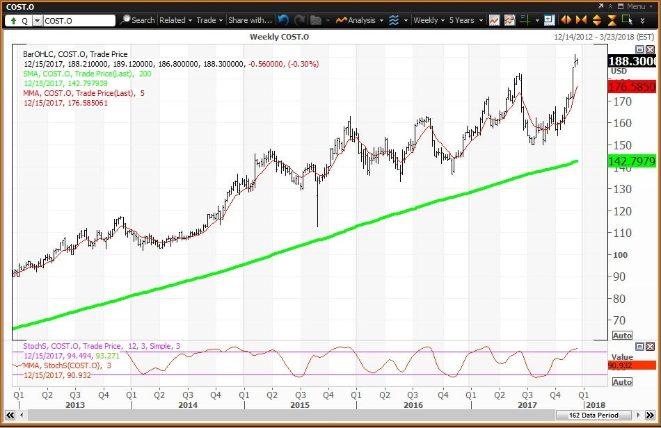 Weekly technical chart showing the performance of Costco Wholesale Corporation (COST) stock