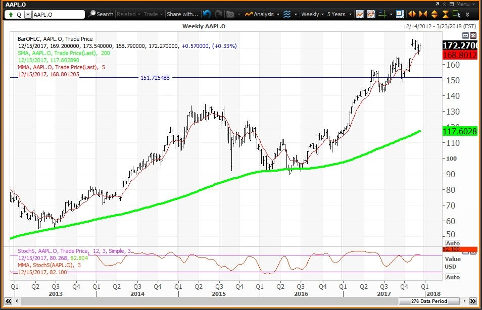 Weekly technical chart showing the performance of Apple Inc. (AAPL) stock