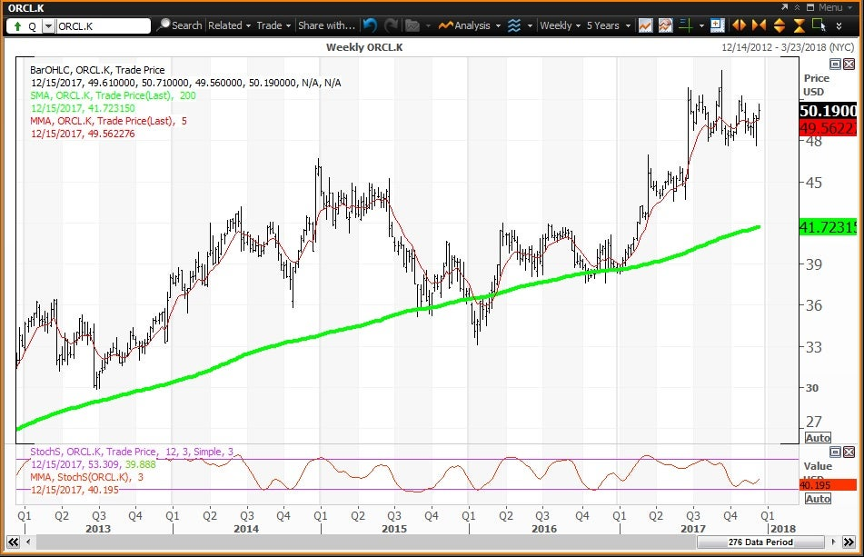 Weekly technical chart showing the performance of Oracle Corporation (ORCL) stock