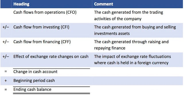Cash Flow Statement Cash Flow Measures  Cfa Level   Investopedia
