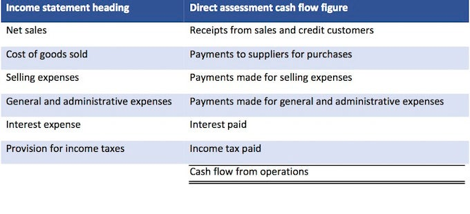 los lobos indirect statement of cash flows The main difference between the direct method and the indirect method involves  the cash flows from operating activities, the first section of the statement of cash.