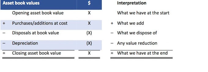 basic cash flow statement