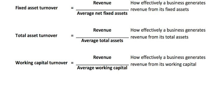 financial analysis techniques activity operational and