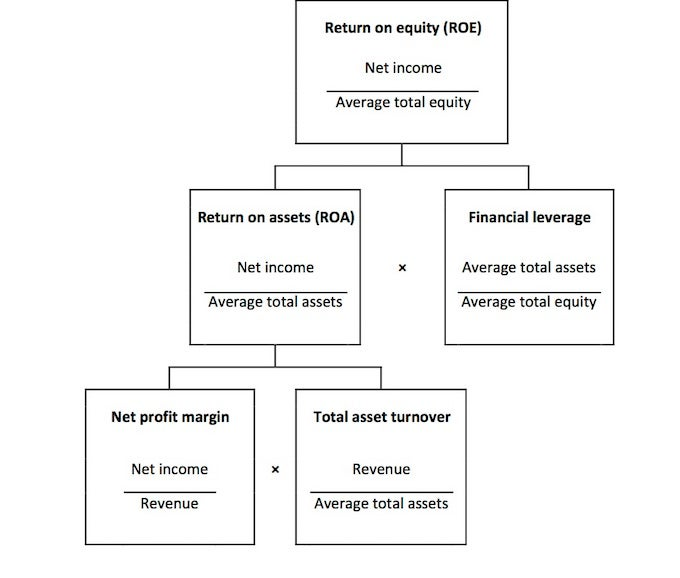 Financial Analysis Techniques Return On Equity Cfa Level 1