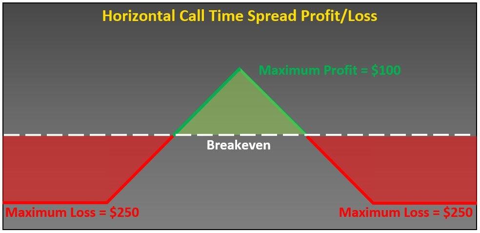 Option Spreads Horizontal Spreads