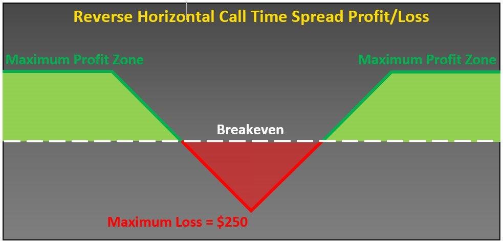 call debit spread calculator