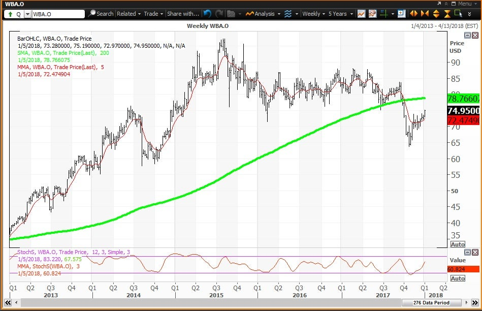 Weekly technical chart showing the performance of Walgreens Boots Alliance, Inc. (WBA) stock