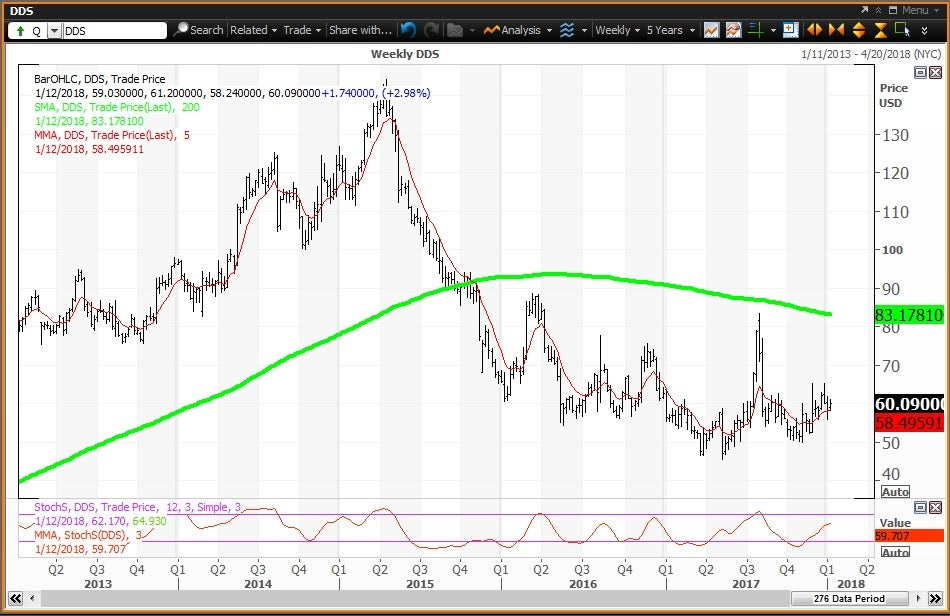 Weekly technical chart showing the performance of Dillard's, Inc. (DDS)