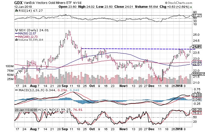 Technical chart showing the performance of the VanEck Vectors Gold Miners ETF (GDX)