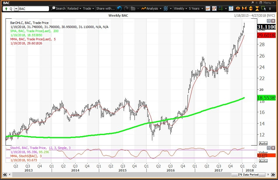 Weekly technical chart showing the performance of Bank of America Corporation (BAC) stock