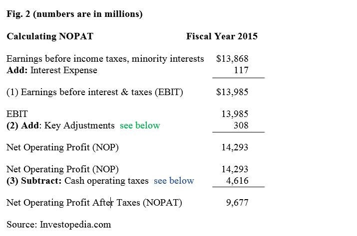 How to calculate net operating profit after taxes nopat calculation that moves us from income before income taxes minority interest on the income statement to our nopat figure well break this summary altavistaventures Gallery