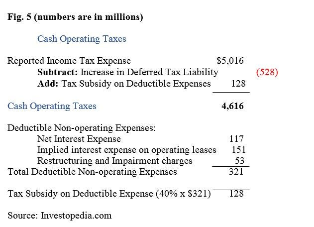 how to calculate net operating profit after taxes nopat