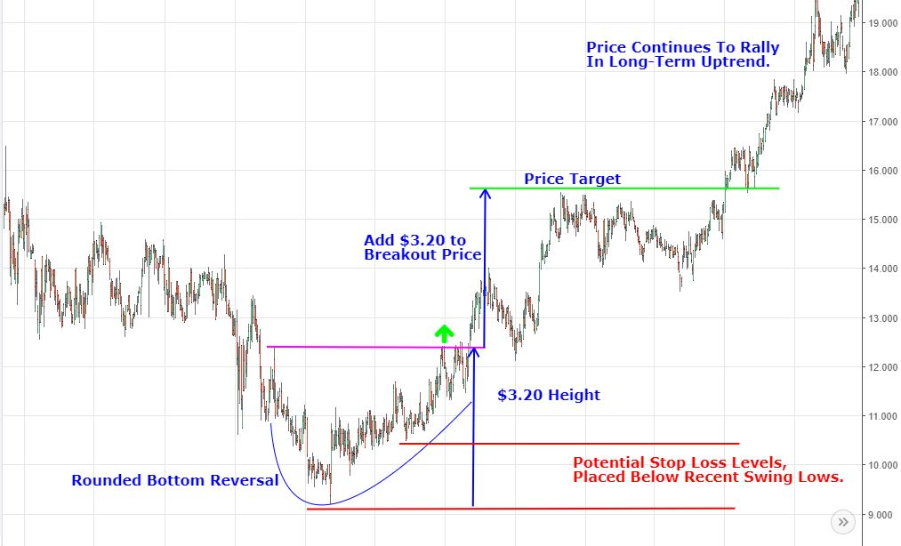 chart pattern rounded bottom with stop loss and target