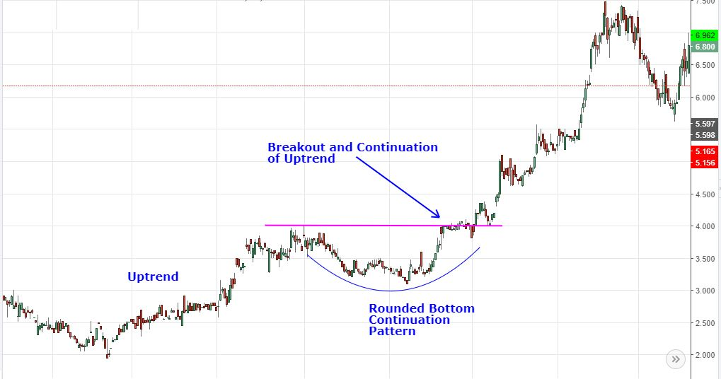rounded bottom continuation pattern