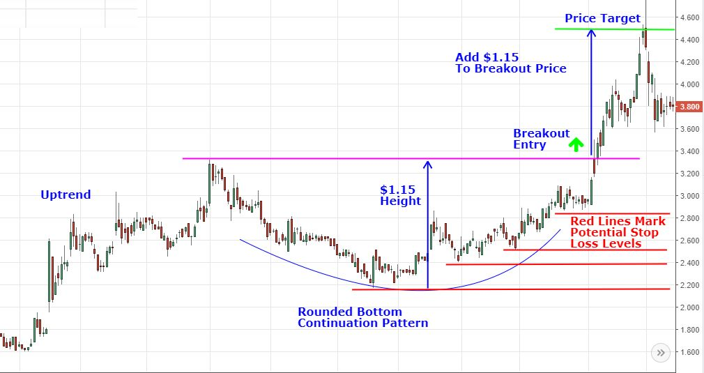 rounded bottom continuation pattern with profit target and stop loss