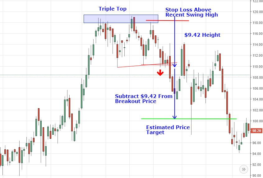 triple top with stop loss and target