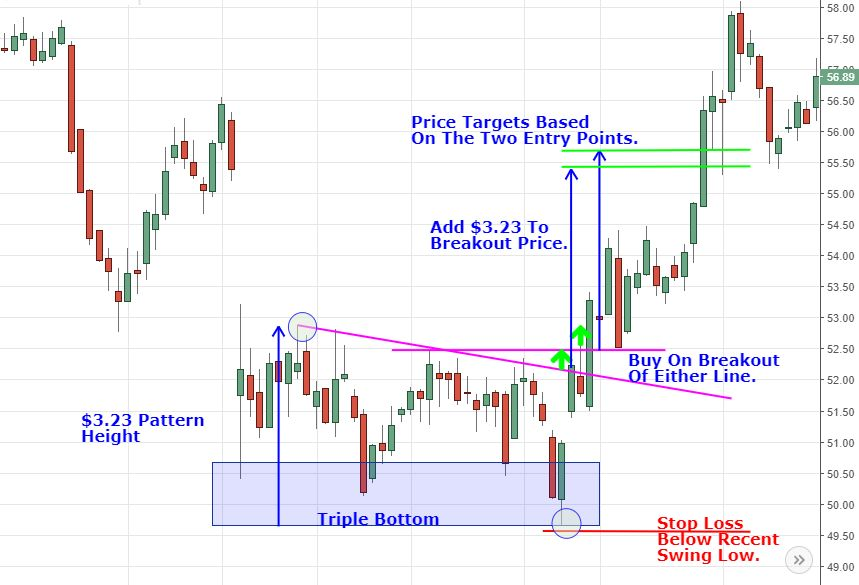triple bottom with stop loss and target