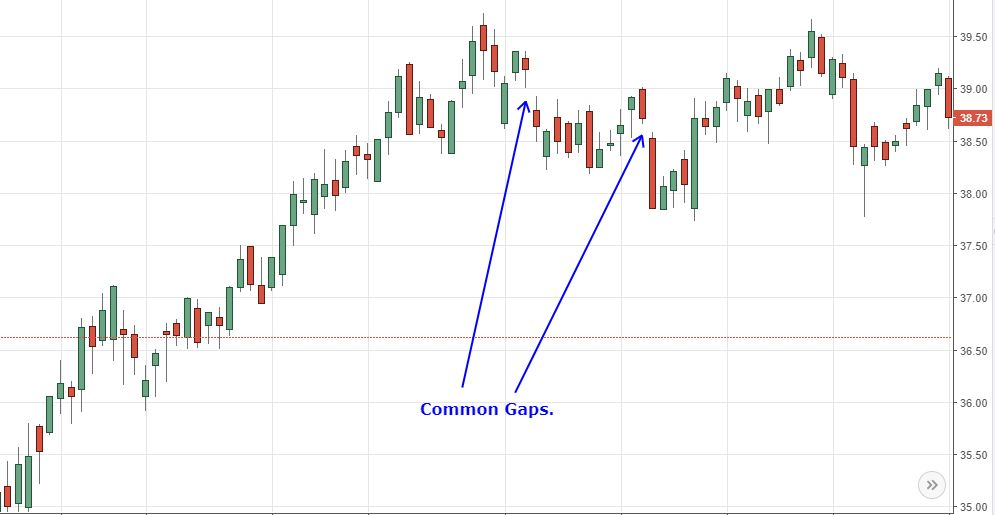 common gaps on chart