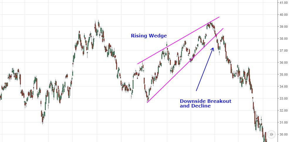 rise wedge chart pattern