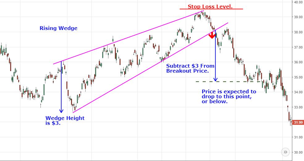 wedge chart pattern with stop loss and target