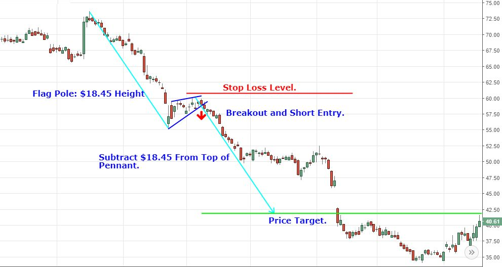 Bearish pennant pattern with stop loss and target