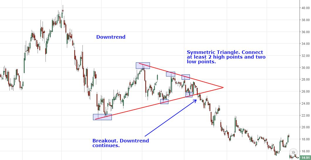 symmetric triangle chart pattern