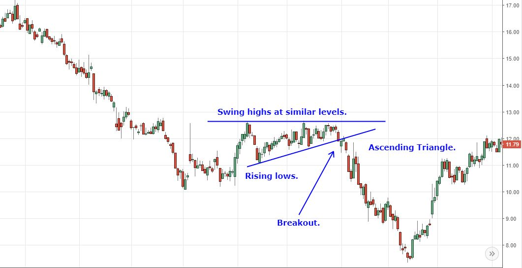 ascending triangle chart pattern