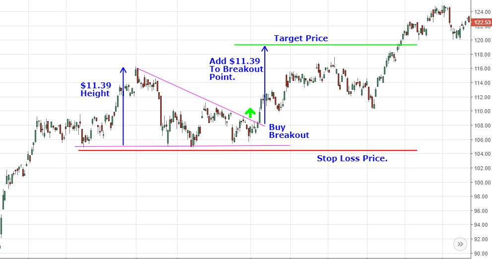 triangle chart pattern with stop loss and target