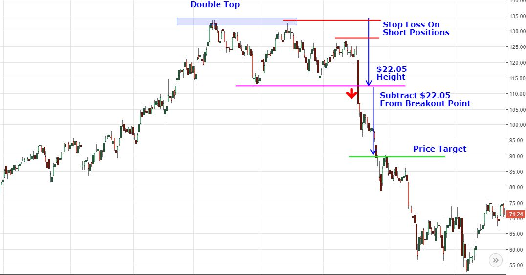 double top pattern with stop loss and target