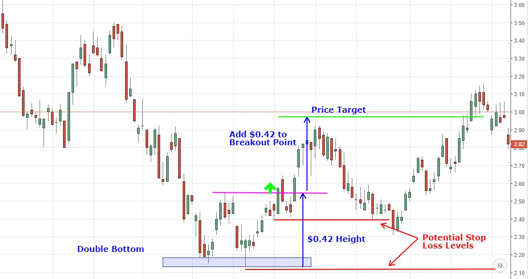 double bottom with stop loss and target