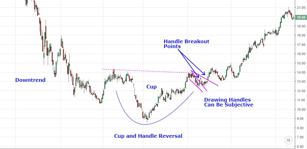 cup and handle reversal pattern