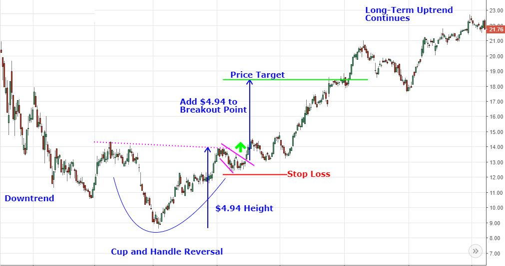 cup and handle reversal with stop loss and target