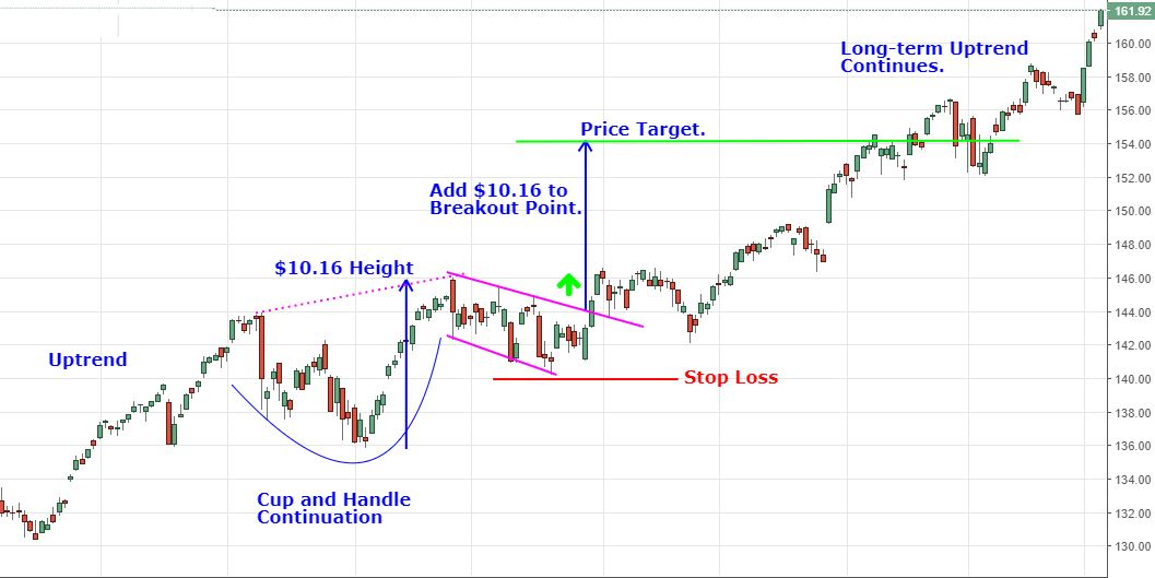 cup and handle continuation pattern with stop loss and target