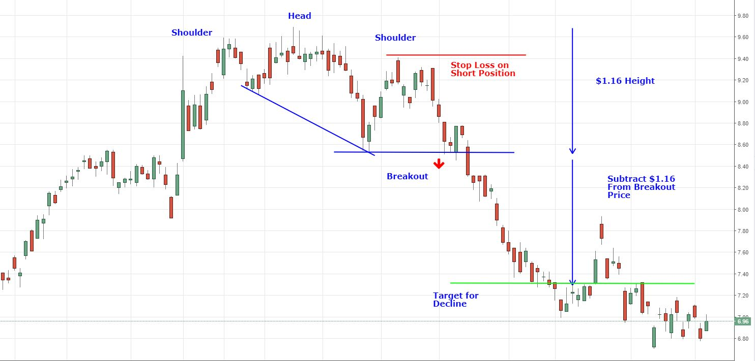 head and shoulder pattern with stop loss and target