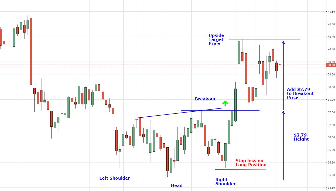 inverse head and shoulders with stop loss and target