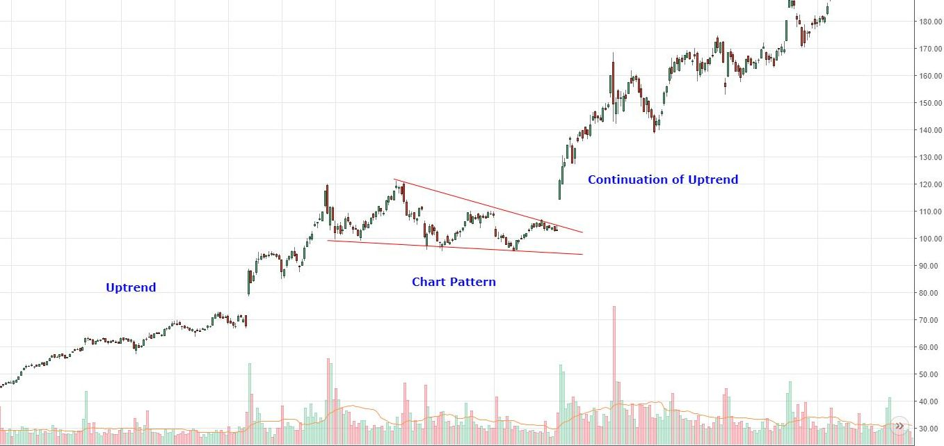 continuation chart pattern