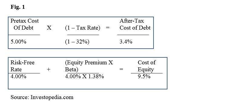 components of economic profit formula