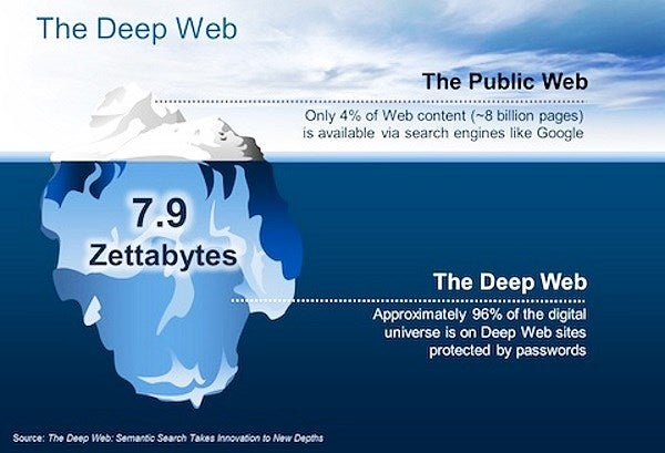 "The internet as compared to the ""tip of the iceberg analogy."" Indexed websites represent only 4% of the entirety of the web."